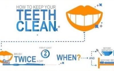 Oral Hygiene at Oralux Dental : An Infographic