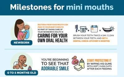 Milestones For Mini Mouths (INFOGRAPHICS)